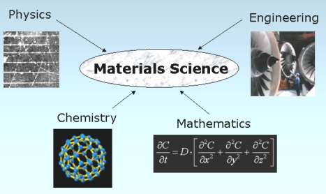 materials science | Metallurgy for Dummies
